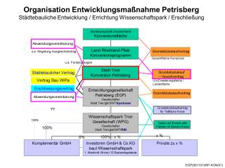 Organisation Entwicklungsmaßnahme Petrisberg